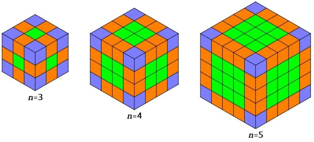 Tre cubi (il primo diviso in 27 cubetti, il secondo diviso in 64 cubetti e il terzo diviso in 125 cubetti) mettono in evidenza come la struttura che soggiace alla soluzione di questo problema sia più evidente man mano che i numeri crescono.