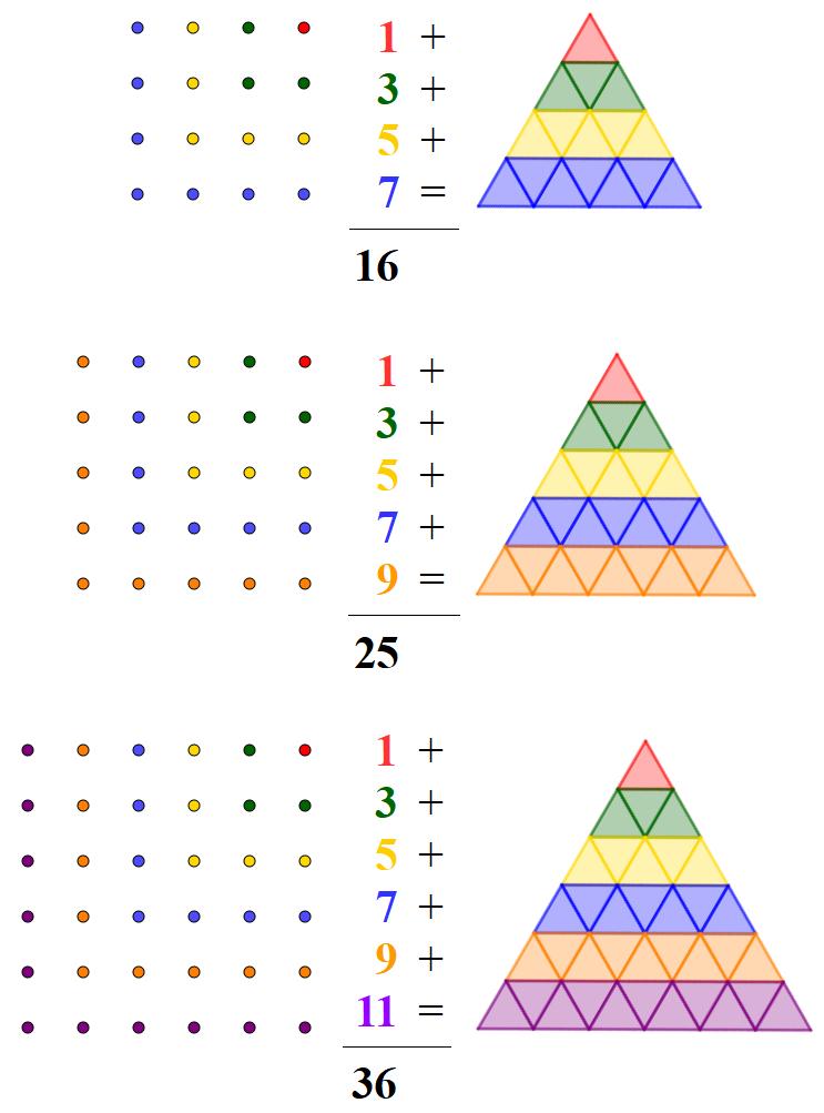 Proof without words - La somma dei primi nnumeri dispari è uguale al quadrato di n - Problemi per matematici in erba - Problema di avvio all'algebra