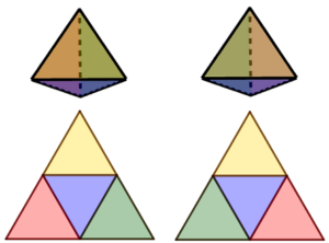 Si vedono due tetraedri e i loro sviluppi piani; i poliedri sono colorati nei 2 modi diversi in cui è possibile colorare un tetraedro usando quattro colori