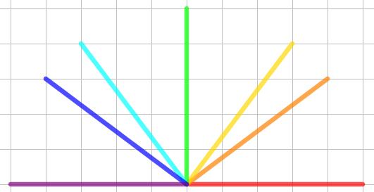 I possibili segmenti lunghi cinque quadretti con estremi negli incroci della quadrettatura