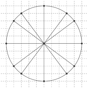 Una circonferenza di raggio 5, disegnata su carta quadrettata; sono evidenziati i 12 punti in cui la circonferenza incontra gli incroci della quadrettatura. Problema di geometria sulla uguaglianza tra figure.