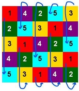 Una soluzione al problema, in cui attraverso numeri e frecce si evidenzia il fatto che in ogni colonna i colori compaiono nello stesso ordine