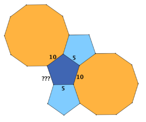 La figura illustra come mai la configurazione con due pentagoni regolari e un decagono regolare intorno a un vertice non si può estendere a una tassellazione piana in cui intorno a ogni vertice ci siano due pentagoni e un decagono regolari.