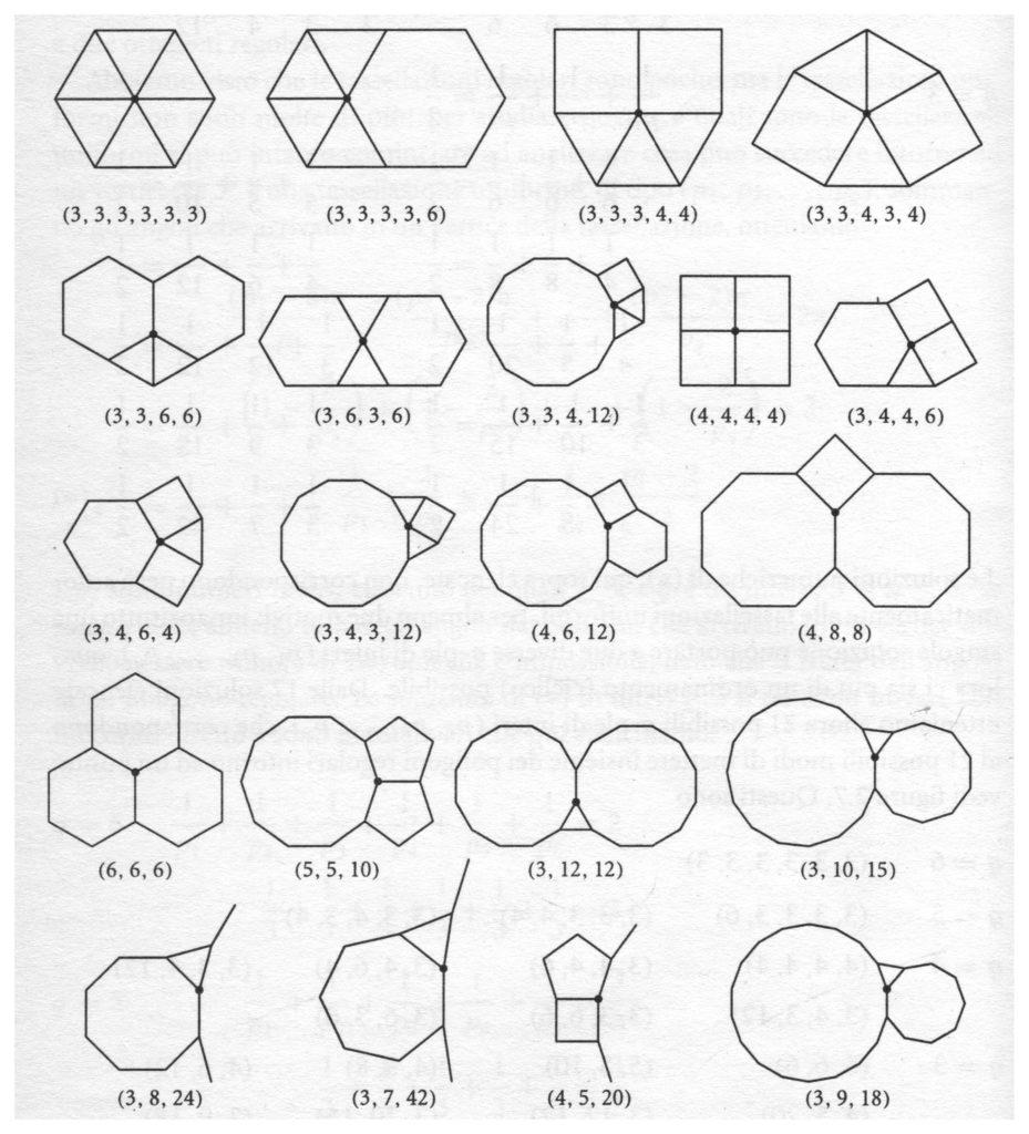 I 21 possibili modi di riempire l'intero angolo giro intorno a un punto con poligoni regolari, senza sovrapposizioni e senza buchi
