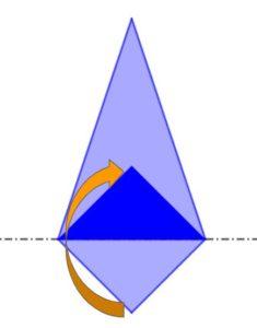 Piegando un foglio a forma di deltoide lungo la diagonale che non è asse di simmetria, gli angoli opposti che non stanno sulla piega non vanno a sovrapporsi