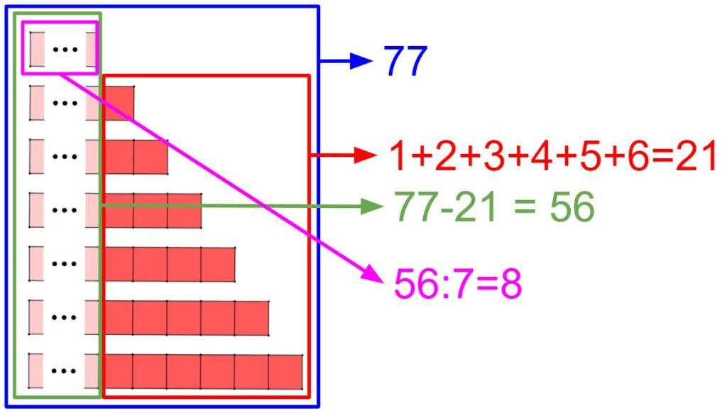 Questo grafico illustra come si può passare da una rappresentazione grafica all'equazione risolutiva del problema.